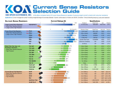 Current Sense Resistors Selection Guide